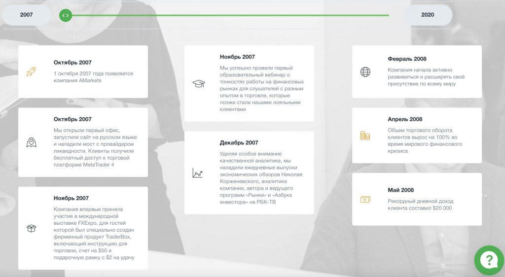 История развития форекс брокера Amarkets (Амаркетс) с 2007 по 2021 год