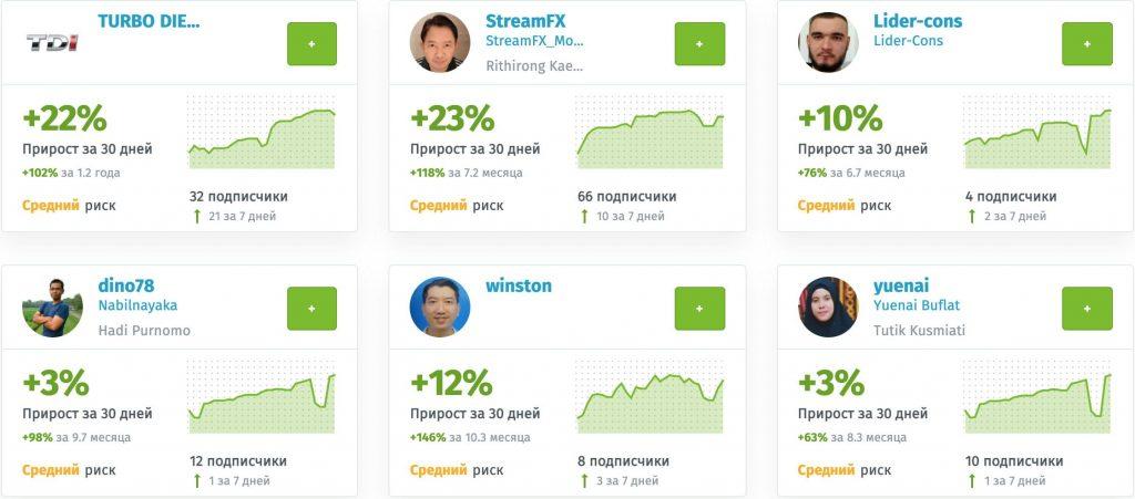Рейтинг управляющих трейдеров в системе копирования сделок share4you