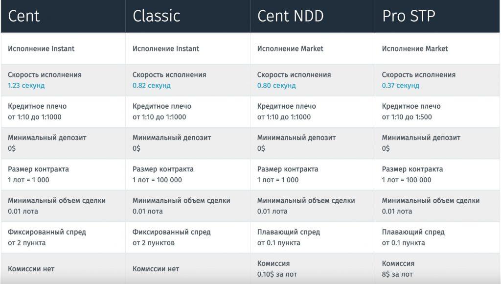 торговые счета форекс брокера forex4you: cent, classic, Cent NDD, Pro STP