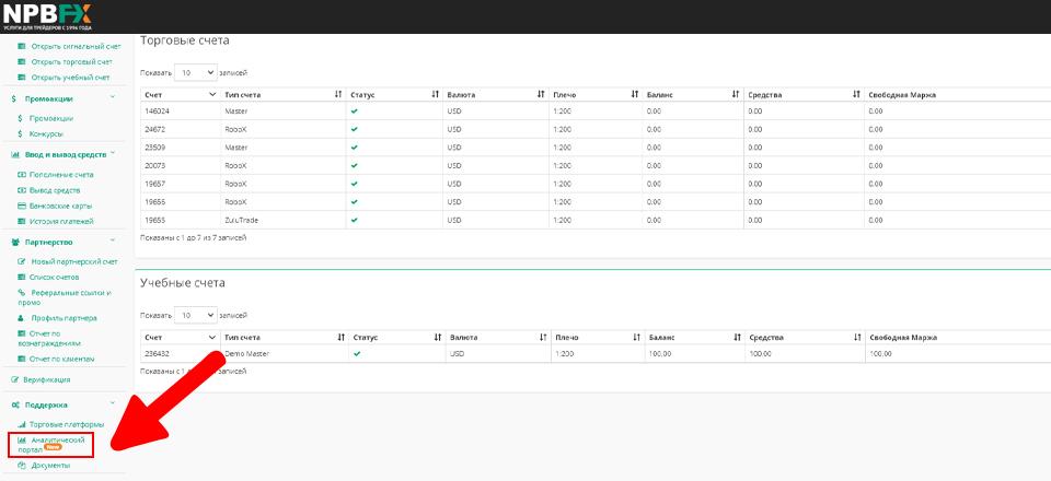 Аналитический портал от NPBFX - форекс аналитика
