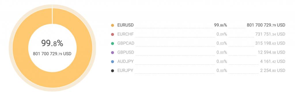 Торговый инструмент EUR USD