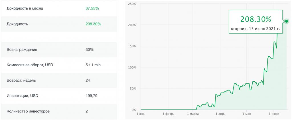 график доходности управляющего RAMM-счетом Tradebook USD
